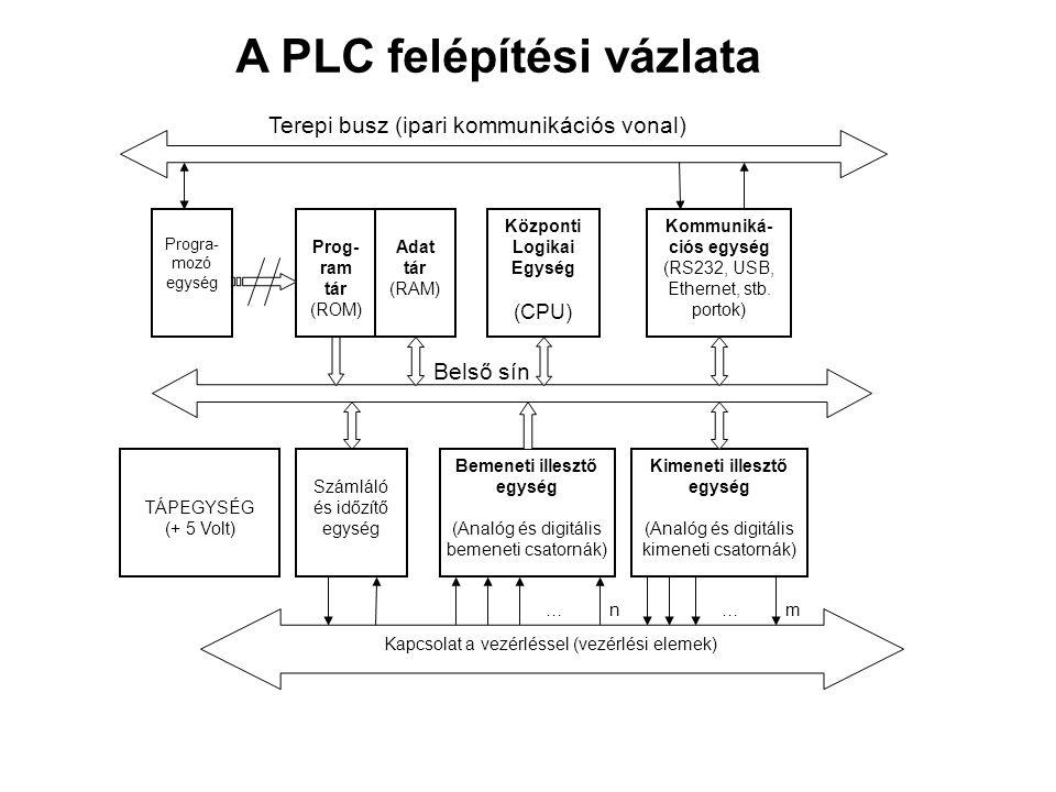 Prog- ram tár (ROM) Központi Logikai Egység (CPU) Bemeneti illesztő egység (Analóg és digitális bemeneti csatornák) Kimeneti illesztő egység (Analóg é