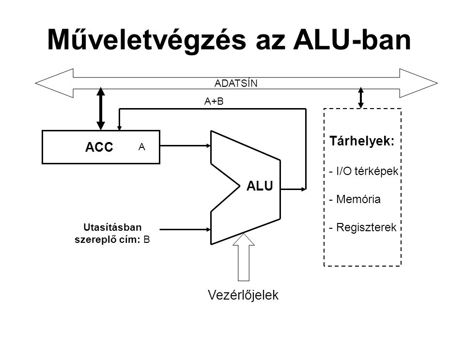 Műveletvégzés az ALU-ban ACC ADATSÍN ALU Tárhelyek: - I/O térképek - Memória - Regiszterek Vezérlőjelek Utasításban szereplő cím: B A A+B
