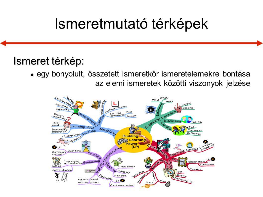 Ismeretmutató térképek Ismeret térkép Ismeret térkép:  egy bonyolult, összetett ismeretkör ismeretelemekre bontása az elemi ismeretek közötti viszony