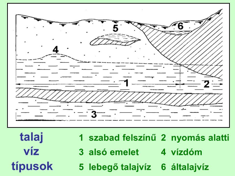 talaj 1 szabad felszínű 2 nyomás alatti víz 3 alsó emelet4 vízdóm típusok 5 lebegő talajvíz6 általajvíz