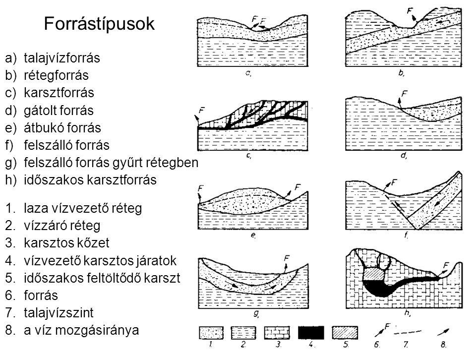 Forrástípusok 1.laza vízvezető réteg 2.vízzáró réteg 3.karsztos kőzet 4.vízvezető karsztos járatok 5.időszakos feltöltődő karszt 6.forrás 7.talajvízszint 8.a víz mozgásiránya a)talajvízforrás b)rétegforrás c)karsztforrás d)gátolt forrás e)átbukó forrás f)felszálló forrás g)felszálló forrás gyűrt rétegben h)időszakos karsztforrás
