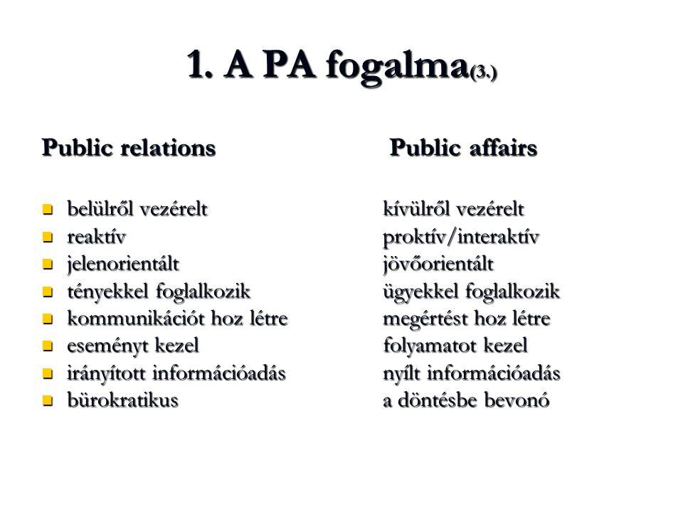 1. A PA fogalma (3.) Public relations Public affairs  belülről vezéreltkívülről vezérelt  reaktívproktív/interaktív  jelenorientáltjövőorientált 