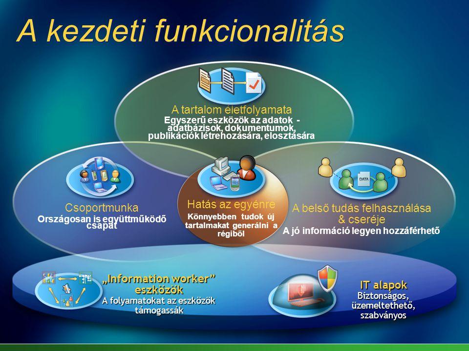 """A kezdeti funkcionalitás IT alapok Biztonságos, üzemeltethető, szabványos """"Information worker eszközök A folyamatokat az eszközök támogassák A belső tudás felhasználása & cseréje A jó információ legyen hozzáférhető A tartalom életfolyamata Egyszerű eszközök az adatok - adatbázisok, dokumentumok, publikációk létrehozására, elosztására Csoportmunka Országosan is együttműködő csapat Hatás az egyénre Könnyebben tudok új tartalmakat generálni a régiből"""