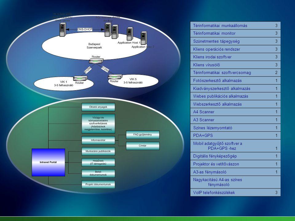 Térinformatikai munkaállomás3 Térinformatikai monitor3 Szünetmentes tápegység3 Kliens operációs rendszer3 Kliens irodai szoftver3 Kliens vírusölő3 Térinformatikai szoftvercsomag2 Fotószerkesztő alkalmazás1 Kiadványszerkesztő alkalmazás1 Webes publikációs alkalmazás1 Webszerkesztő alkalmazás1 A4 Scanner1 A3 Scanner1 Színes lézernyomtató1 PDA+GPS1 Mobil adatgyűjtő szoftver a PDA+GPS -hez1 Digitális fényképezőgép1 Projektor és vetítővászon1 A3-as fénymásoló1 Nagykacitású A4-as színes fénymásoló VoIP telefonkészülékek3