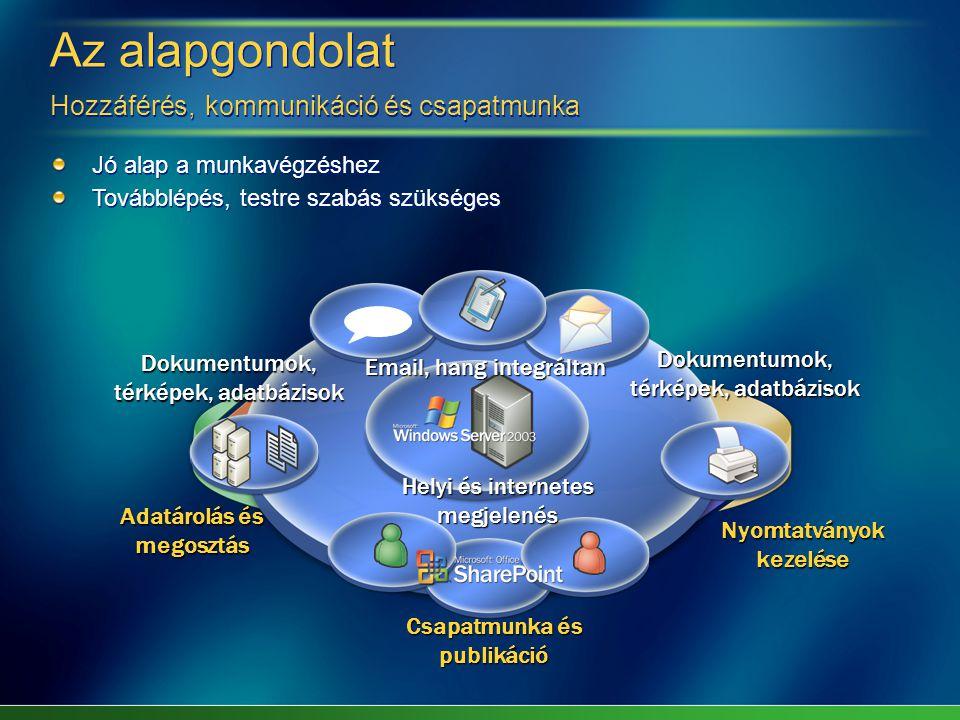 Az alapgondolat Hozzáférés, kommunikáció és csapatmunka Jó alap a munkavégzéshez Továbblépés, testre szabás szükséges Jó alap a munkavégzéshez Továbblépés, testre szabás szükséges Adatárolás és megosztás Nyomtatványok kezelése Csapatmunka és publikáció Helyi és internetes megjelenés Dokumentumok, térképek, adatbázisok Email, hang integráltan Dokumentumok, térképek, adatbázisok