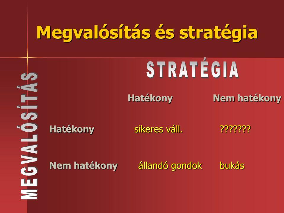 Megvalósítás és stratégia Hatékony Nem hatékony Hatékonysikeres váll.??????? Nem hatékony állandó gondokbukás