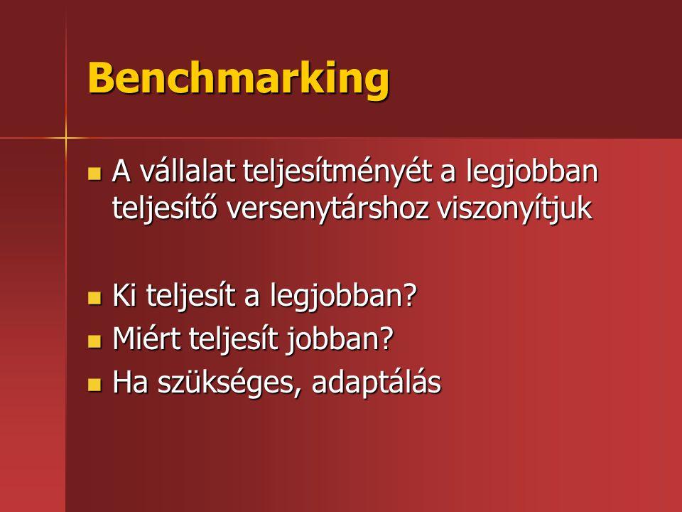 Benchmarking  A vállalat teljesítményét a legjobban teljesítő versenytárshoz viszonyítjuk  Ki teljesít a legjobban?  Miért teljesít jobban?  Ha sz