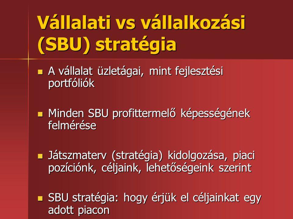 Vállalati vs vállalkozási (SBU) stratégia  A vállalat üzletágai, mint fejlesztési portfóliók  Minden SBU profittermelő képességének felmérése  Játs