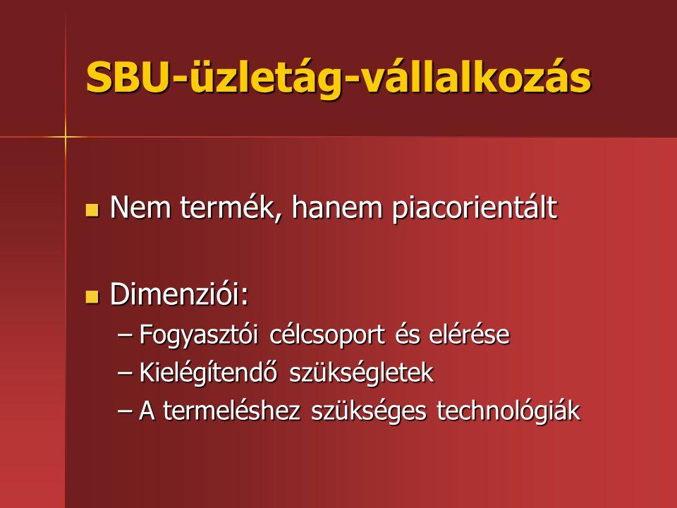 SBU-üzletág-vállalkozás  Nem termék, hanem piacorientált  Dimenziói: –Fogyasztói célcsoport és elérése –Kielégítendő szükségletek –A termeléshez szü