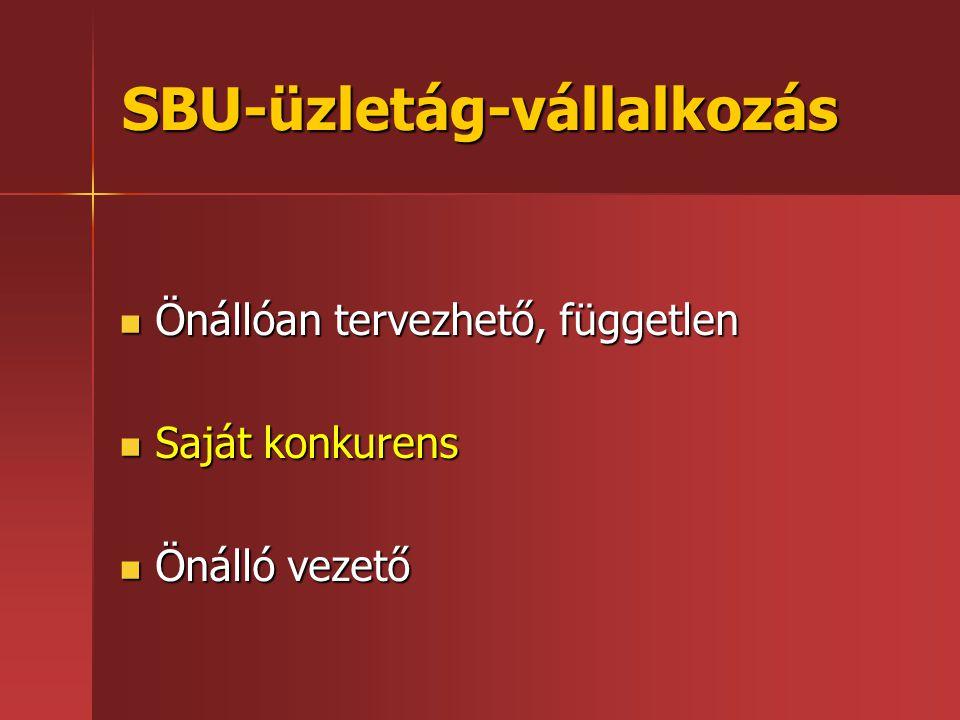 SBU-üzletág-vállalkozás  Önállóan tervezhető, független  Saját konkurens  Önálló vezető