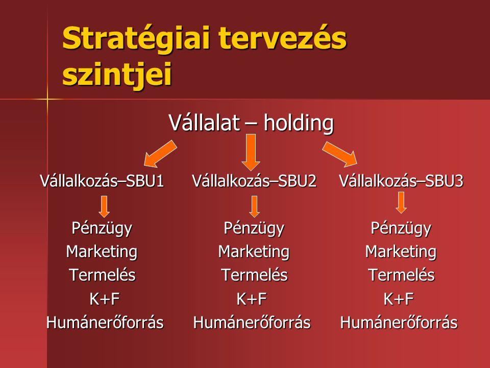 Stratégiai tervezés szintjei Vállalat – holding Vállalkozás–SBU1 Vállalkozás–SBU2 Vállalkozás–SBU3 Pénzügy Pénzügy Pénzügy Marketing Marketing Marketi