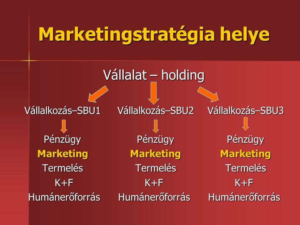 Marketingstratégia helye Vállalat – holding Vállalkozás–SBU1 Vállalkozás–SBU2 Vállalkozás–SBU3 Pénzügy Pénzügy Pénzügy Marketing Marketing Marketing T