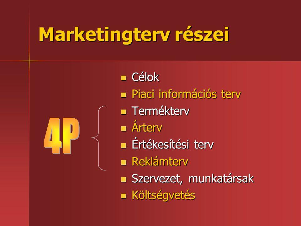 Marketingterv részei  Célok  Piaci információs terv  Termékterv  Árterv  Értékesítési terv  Reklámterv  Szervezet, munkatársak  Költségvetés