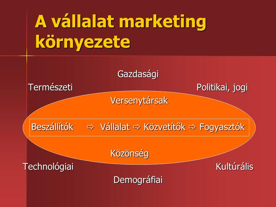 A vállalat marketing környezete Gazdasági Természeti Politikai, jogi Versenytársak Beszállítók  Vállalat  Közvetítők  Fogyasztók Közönség Technológ