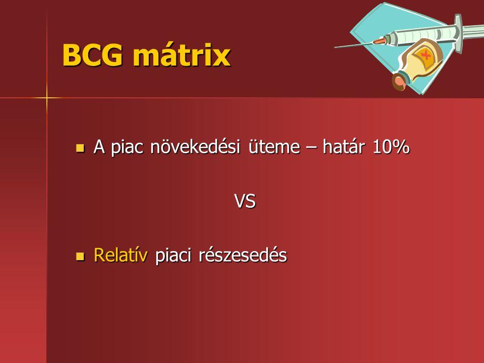 BCG mátrix  A piac növekedési üteme – határ 10% VS  Relatív piaci részesedés