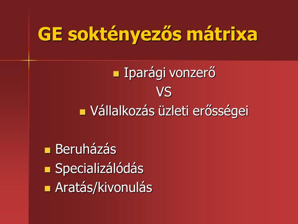 GE soktényezős mátrixa  Iparági vonzerő VS  Vállalkozás üzleti erősségei  Beruházás  Specializálódás  Aratás/kivonulás