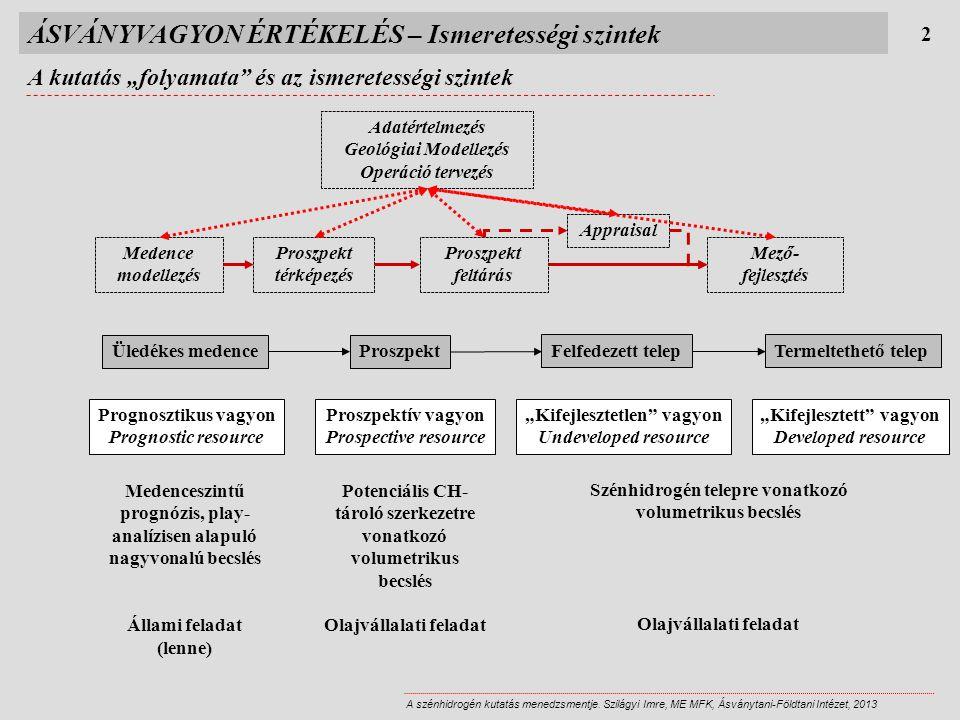 """ÁSVÁNYVAGYON ÉRTÉKELÉS – Ismeretességi szintek A kutatás """"folyamata"""" és az ismeretességi szintek 2 A szénhidrogén kutatás menedzsmentje. Szilágyi Imre"""