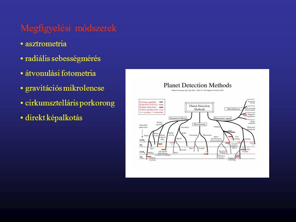 Megfigyelési módszerek • asztrometria • radiális sebességmérés • átvonulási fotometria • gravitációs mikrolencse • cirkumsztelláris porkorong • direkt