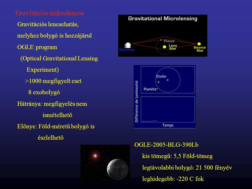 Gravitációs mikrolencse Gravitációs lencsehatás, melyhez bolygó is hozzájárul OGLE program (Optical Gravitational Lensing Experiment) >1000 megfigyelt