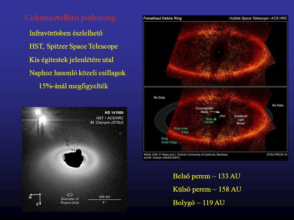 Cirkumsztelláris porkorong Infravörösben észlelhető HST, Spitzer Space Telescope Kis égitestek jelenlétére utal Naphoz hasonló közeli csillagok 15%-án
