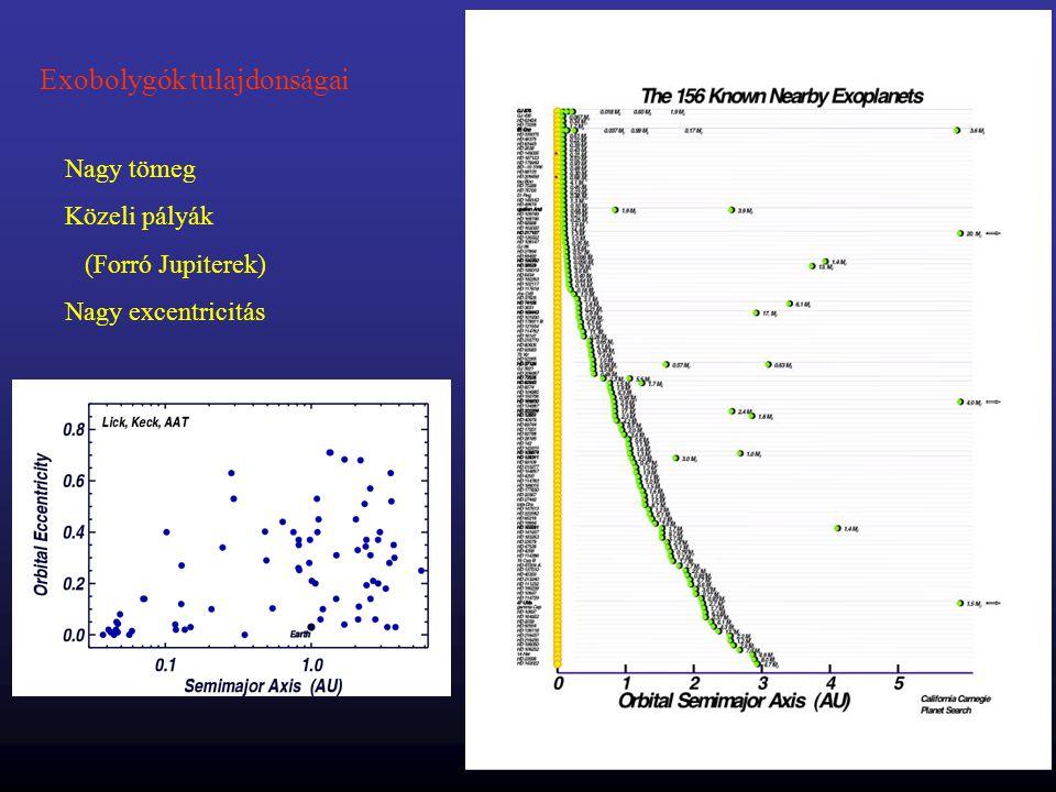 Exobolygók tulajdonságai Nagy tömeg Közeli pályák (Forró Jupiterek) Nagy excentricitás