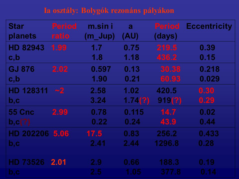 Ia osztály: Bolygók rezonáns pályákon Star Period m.sin i a Period Eccentricity planets ratio (m_Jup) (AU) (days) HD 82943 1.99 1.7 0.75 219.5 0.39 c,