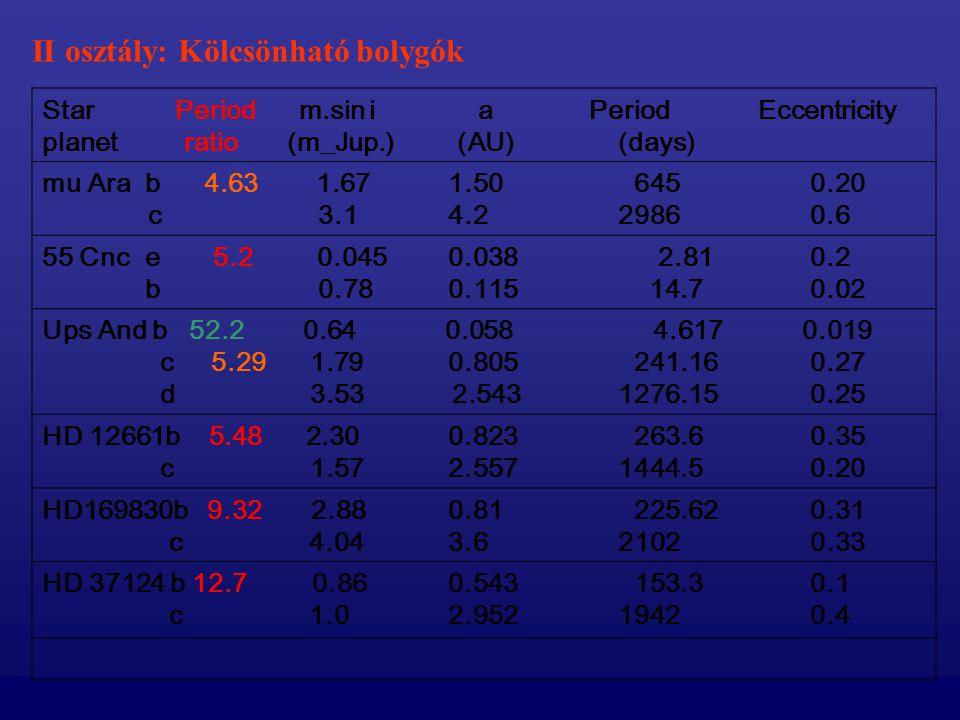 II osztály: Kölcsönható bolygók Star Period m.sin i a Period Eccentricity planet ratio (m_Jup.) (AU)(days) mu Ara b 4.63 1.67 1.50 645 0.20 c 3.1 4.2