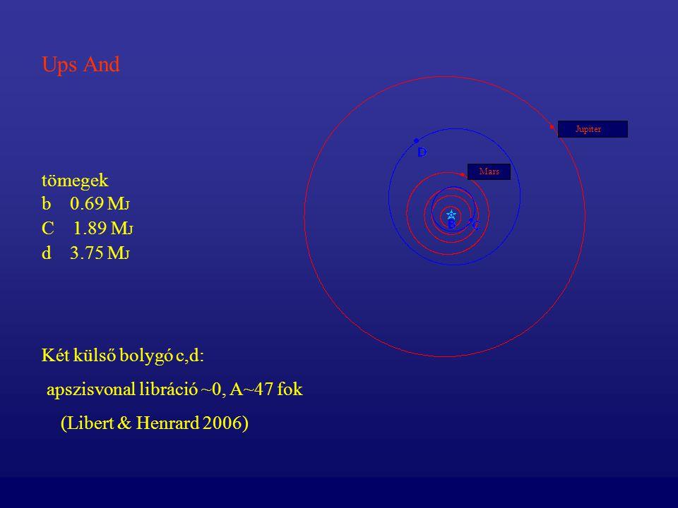 tömegek b 0.69 M J C 1.89 M J d 3.75 M J Két külső bolygó c,d: apszisvonal libráció ~0, A~47 fok (Libert & Henrard 2006) Ups And Jupiter Mars