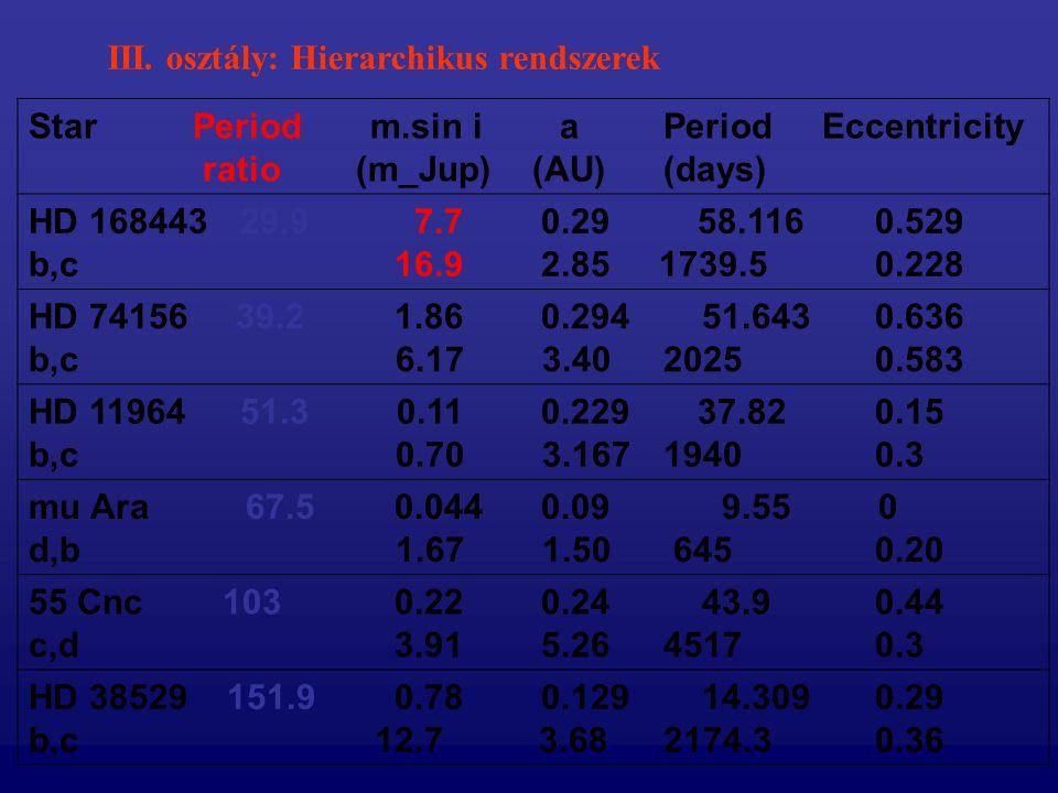 III. osztály: Hierarchikus rendszerek Star Period m.sin i aPeriod Eccentricity ratio (m_Jup) (AU)(days) HD 16844329.9 7.7 0.29 58.116 0.529 b,c 16.9 2