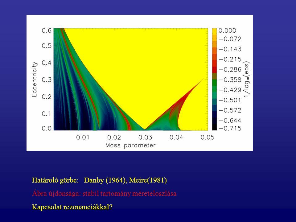 Határoló görbe: Danby (1964), Meire(1981) Ábra újdonsága: stabil tartomány méreteloszlása Kapcsolat rezonanciákkal?
