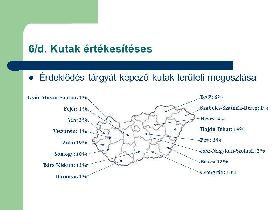 6/d. Kutak értékesítéses  Érdeklődés tárgyát képező kutak területi megoszlása BAZ: 6% Szabolcs-Szatmár-Bereg: 1% Heves: 4% Hajdú-Bihar: 14% Pest: 3%