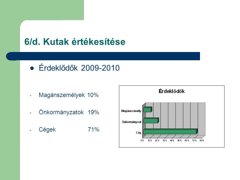 6/d. Kutak értékesítése  Érdeklődők 2009-2010 - Magánszemélyek 10% - Önkormányzatok 19% - Cégek 71%