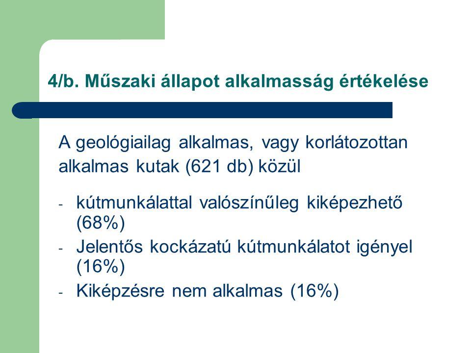 4/b. Műszaki állapot alkalmasság értékelése A geológiailag alkalmas, vagy korlátozottan alkalmas kutak (621 db) közül - kútmunkálattal valószínűleg ki