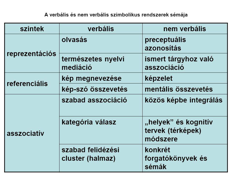szintekverbálisnem verbális reprezentációs olvasáspreceptuális azonosítás természetes nyelvi mediáció ismert tárgyhoz való asszociáció referenciális k