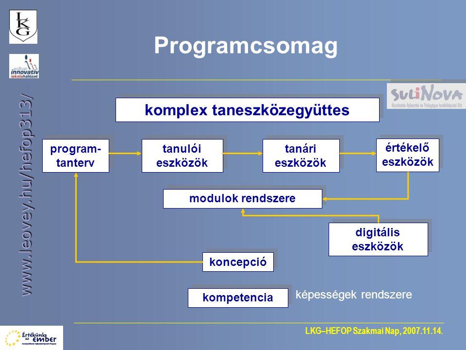 LKG–HEFOP Szakmai Nap, 2007.11.14. www.leovey.hu/hefop313 / komplex taneszközegyüttes tanulói eszközök tanári eszközök Programcsomag program- tanterv