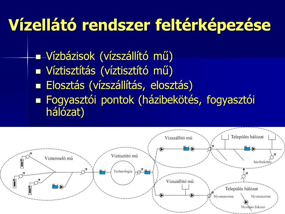 22 /12  Fogyasztói pontok leírása, értékelése  fogyasztók típusai (lakossági, közületi, ipari stb.),  a fogyasztó által igényelt vízminőség,  a bekötővezeték anyagminősége  jelentős belső hálózattal rendelkező fogyasztók hálózatának feldolgozása  fogyasztói helyek értékelése (kategorizálása) az elosztóhálózat meghatározható vízminőségi zónái alapján,  fogyasztói helyek besorolása kockázati csoportokba Fogyasztói pontok – összefüggés, értékelés, feladatok