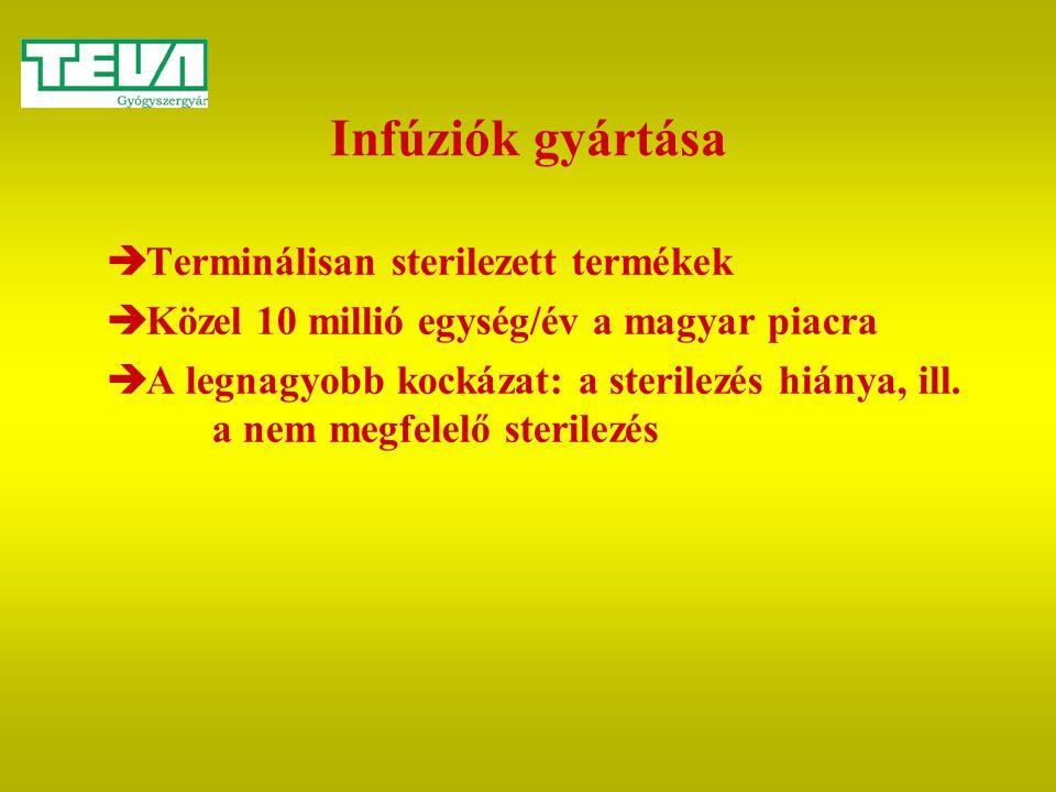 Infúziók gyártása  Terminálisan sterilezett termékek  Közel 10 millió egység/év a magyar piacra  A legnagyobb kockázat: a sterilezés hiánya, ill. a