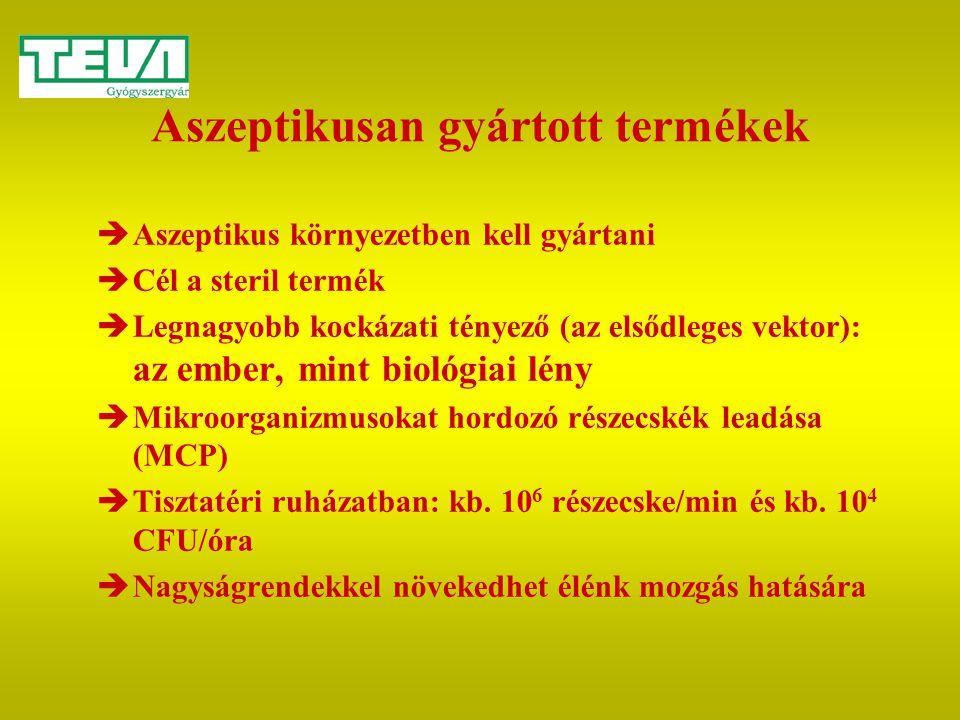 Aszeptikusan gyártott termékek  Aszeptikus környezetben kell gyártani  Cél a steril termék  Legnagyobb kockázati tényező (az elsődleges vektor): az