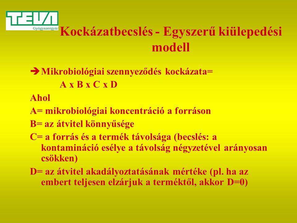 Kockázatbecslés - Egyszerű kiülepedési modell  Mikrobiológiai szennyeződés kockázata= A x B x C x D Ahol A= mikrobiológiai koncentráció a forráson B=