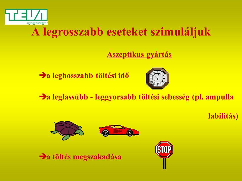 A legrosszabb eseteket szimuláljuk Aszeptikus gyártás  a leghosszabb töltési idő  a leglassúbb - leggyorsabb töltési sebesség (pl. ampulla labilitás