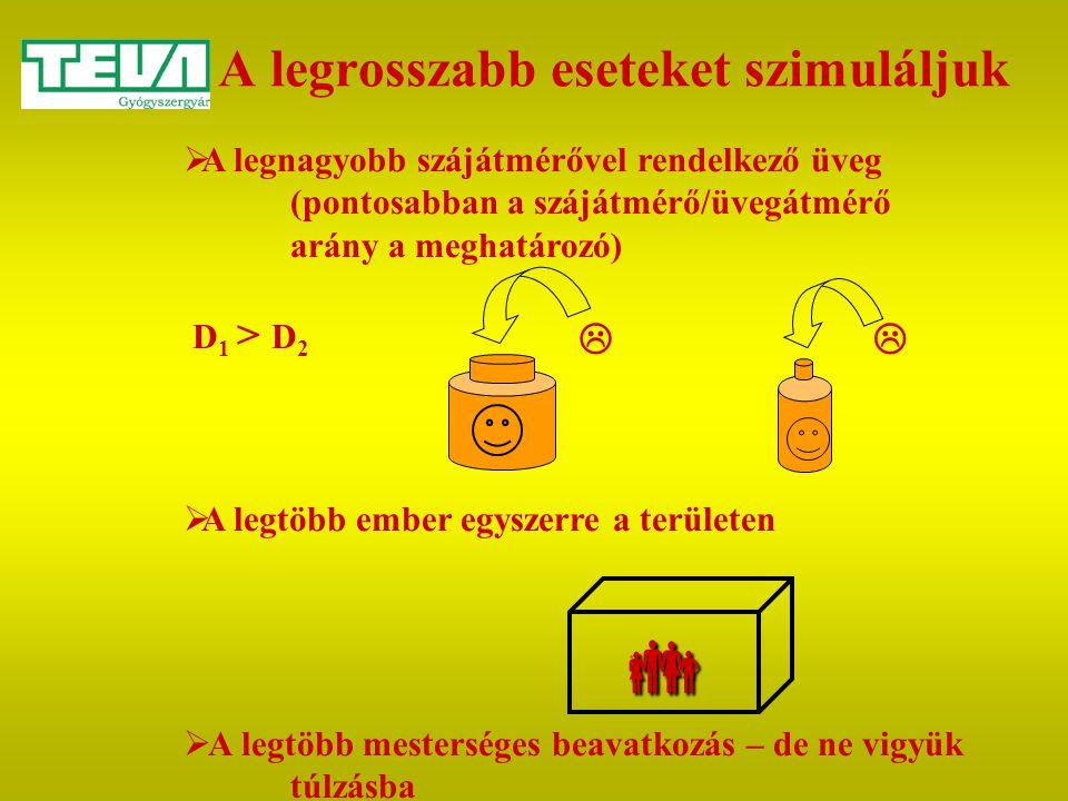 A legrosszabb eseteket szimuláljuk  A legnagyobb szájátmérővel rendelkező üveg (pontosabban a szájátmérő/üvegátmérő arány a meghatározó) D 1 > D 2 