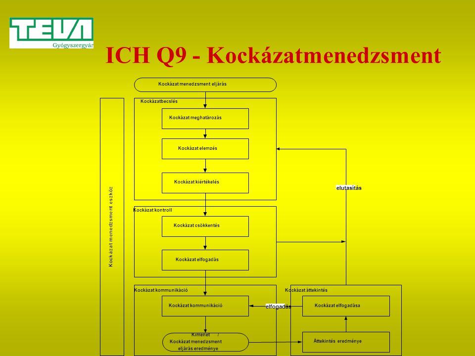ICH Q9 - Kockázatmenedzsment Kockázat menedzsment eljárás Kockázat meghatározás Kockázat elemzés Kockázat kiértékelés Kockázat csökkentés Kockázat elf