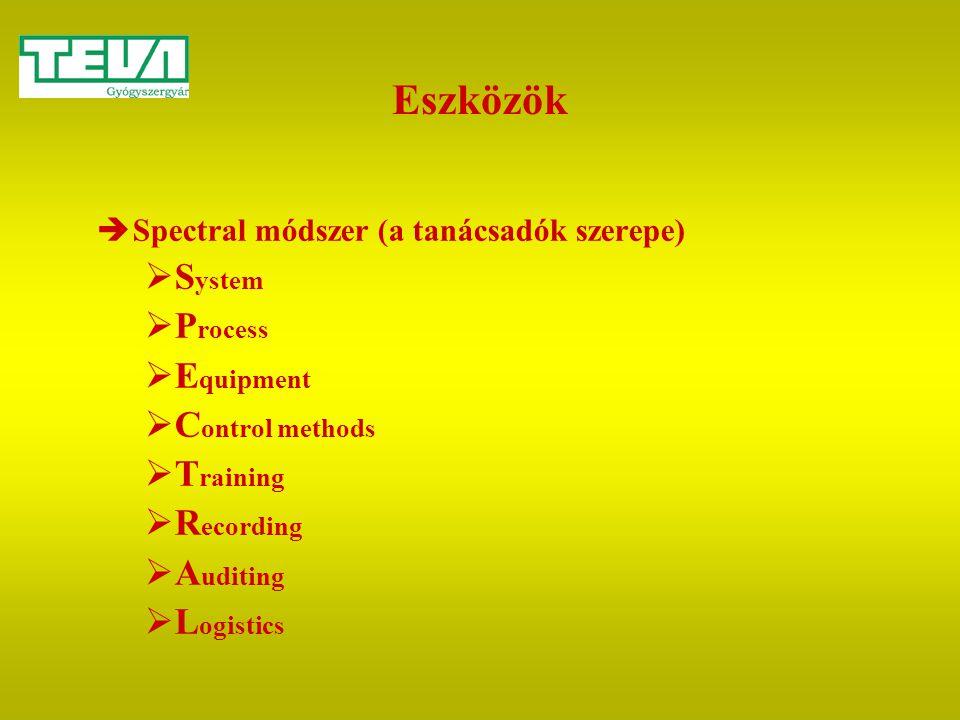 Eszközök  Spectral módszer (a tanácsadók szerepe)  S ystem  P rocess  E quipment  C ontrol methods  T raining  R ecording  A uditing  L ogist
