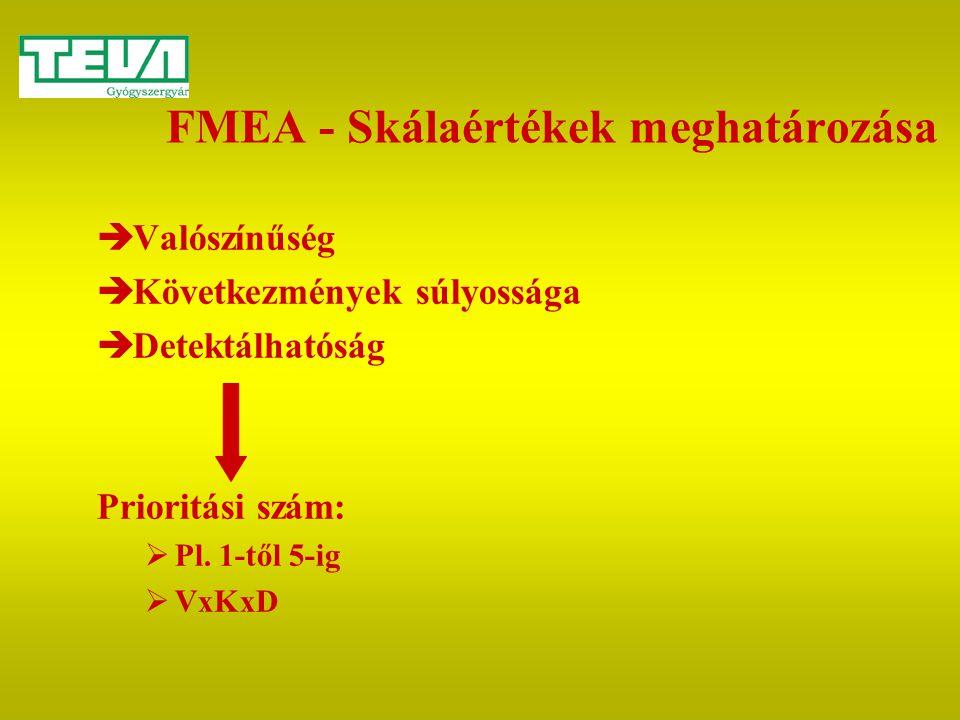 FMEA - Skálaértékek meghatározása  Valószínűség  Következmények súlyossága  Detektálhatóság Prioritási szám:  Pl. 1-től 5-ig  VxKxD
