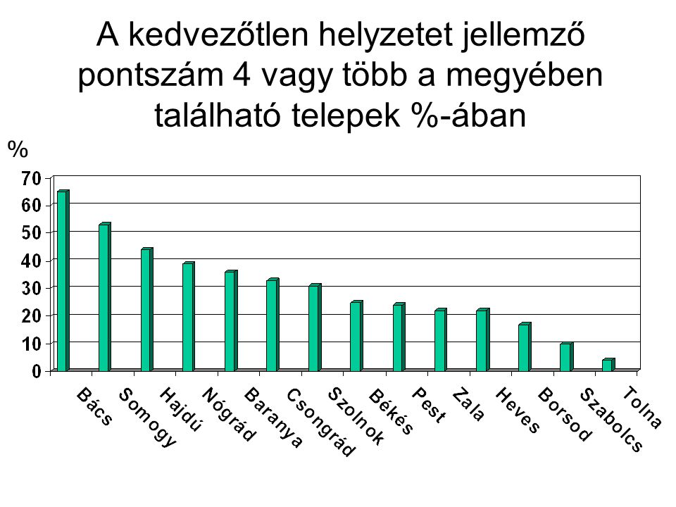 A kedvezőtlen helyzetet jellemző pontszám 4 vagy több a megyében található telepek %-ában %