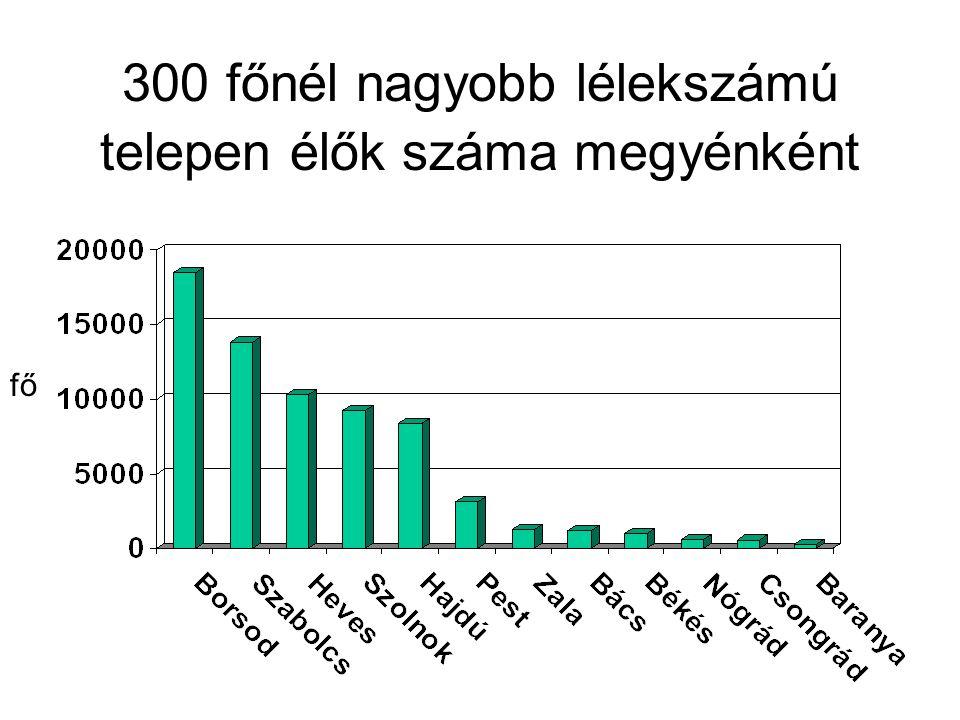 300 főnél nagyobb lélekszámú telepen élők száma megyénként fő