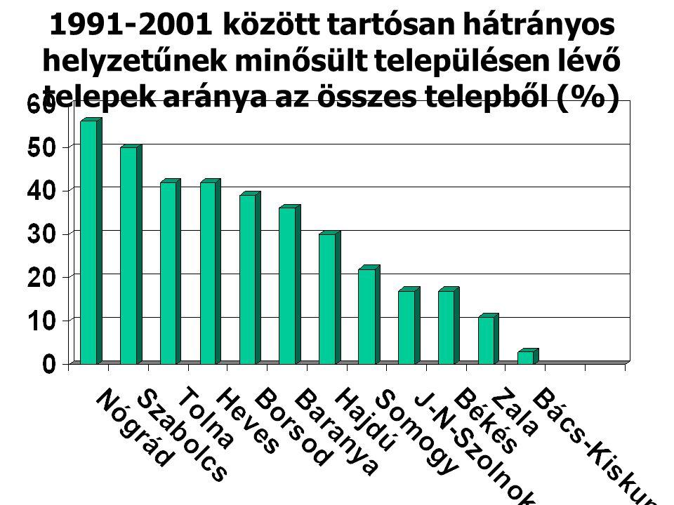1991-2001 között tartósan hátrányos helyzetűnek minősült településen lévő telepek aránya az összes telepből (%)