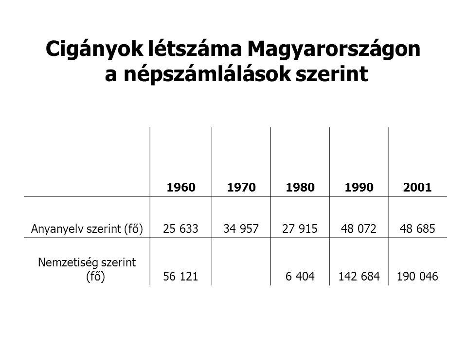 Cigányok létszáma Magyarországon a népszámlálások szerint 19601970198019902001 Anyanyelv szerint (fő)25 63334 95727 91548 07248 685 Nemzetiség szerint