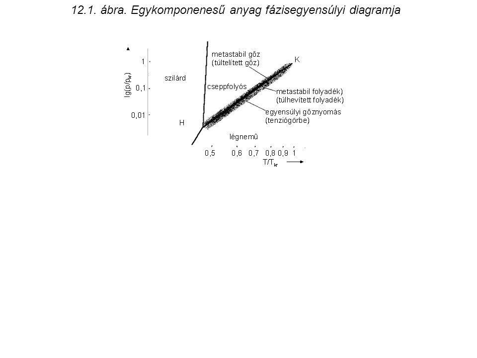 12.1. ábra. Egykomponenesű anyag fázisegyensúlyi diagramja