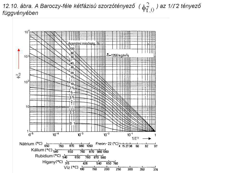 12.10. ábra. A Baroczy-féle kétfázisú szorzótényező ( ) az 1/  2 tényező függvényében